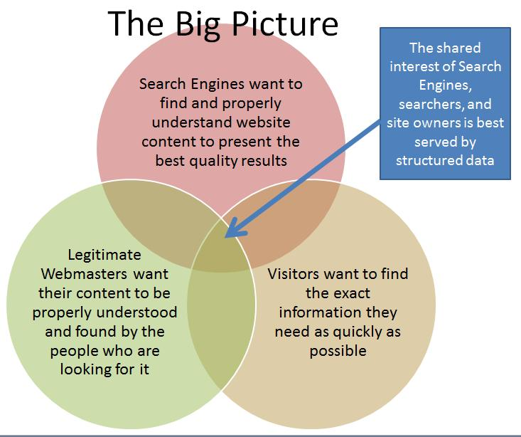 The Big Picture of Structured Data
